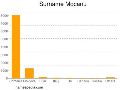 Surname Mocanu