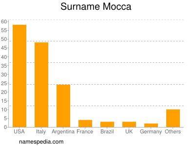 Surname Mocca