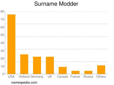 Surname Modder