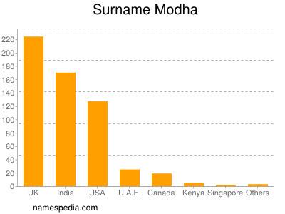 Surname Modha