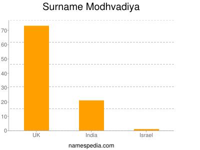 Surname Modhvadiya