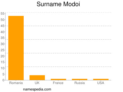 Surname Modoi