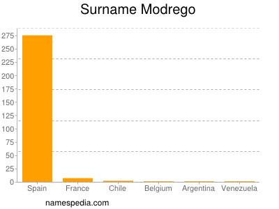 Surname Modrego