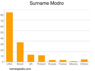 Surname Modro
