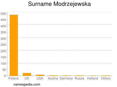 Surname Modrzejewska