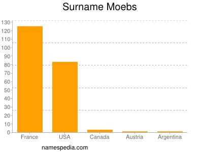 Surname Moebs