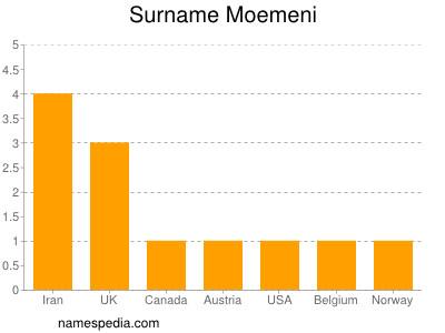 Surname Moemeni