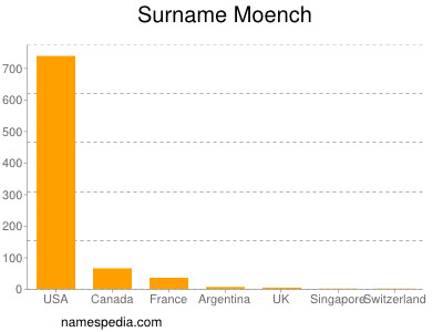 Surname Moench