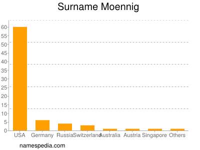 Surname Moennig