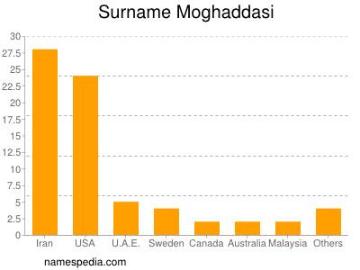 Surname Moghaddasi