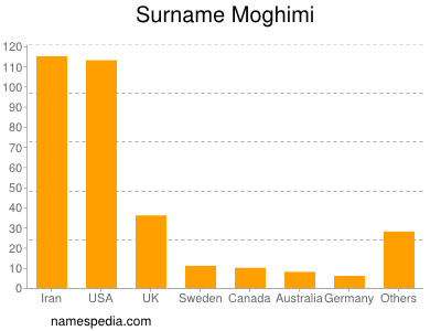 Surname Moghimi