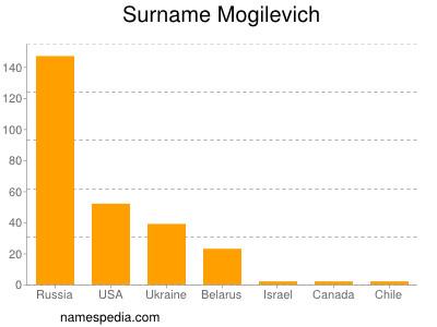 Surname Mogilevich