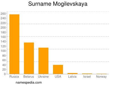Surname Mogilevskaya