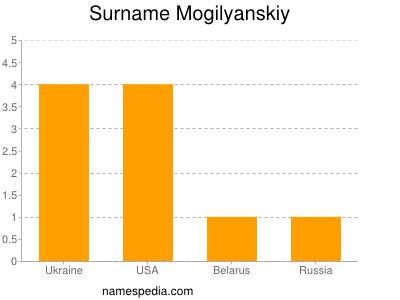 Surname Mogilyanskiy