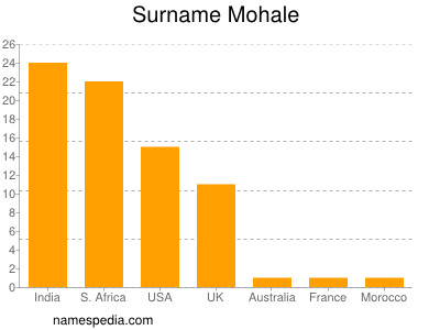 Surname Mohale