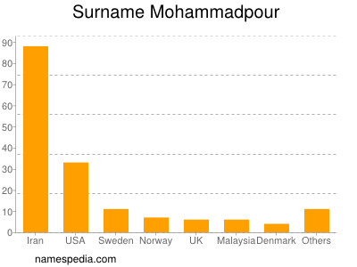 Surname Mohammadpour