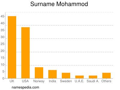 nom Mohammod