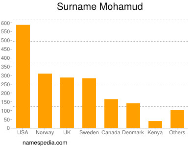 Surname Mohamud