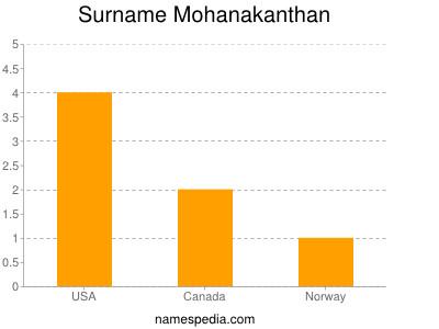 Surname Mohanakanthan