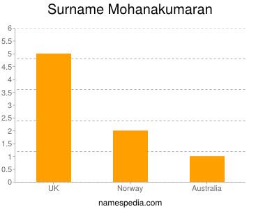 Surname Mohanakumaran