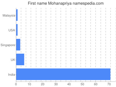 Given name Mohanapriya