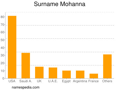 Surname Mohanna