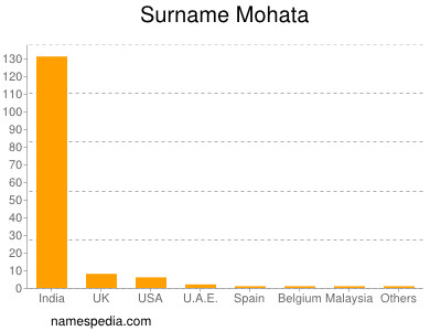 Surname Mohata