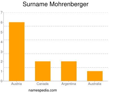 Surname Mohrenberger