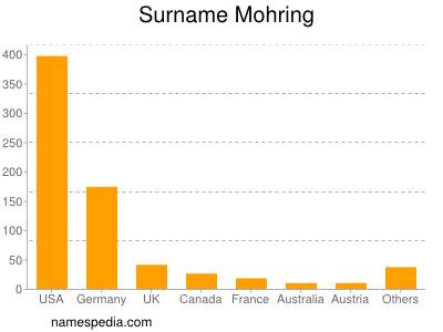 Surname Mohring