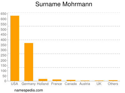 Surname Mohrmann
