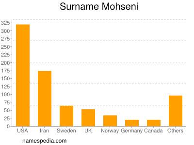 Surname Mohseni