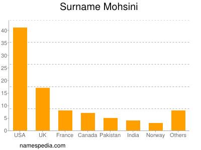 Surname Mohsini