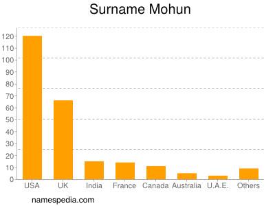 Surname Mohun