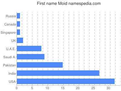 Given name Moid