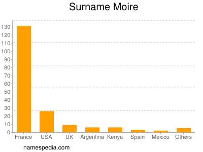 Surname Moire