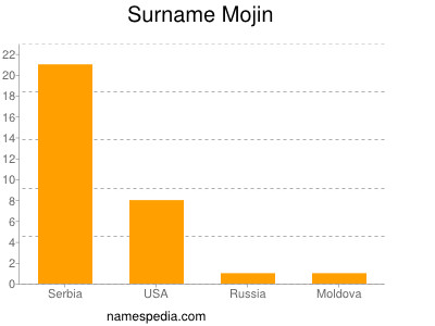 Surname Mojin