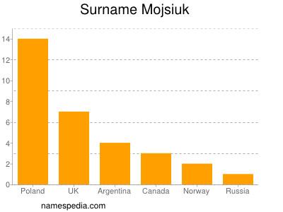 Surname Mojsiuk