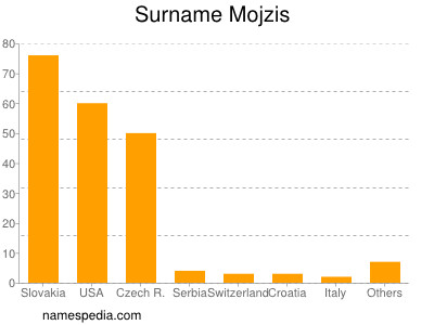 Surname Mojzis