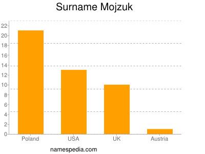 Surname Mojzuk