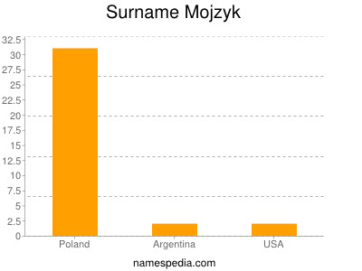 Surname Mojzyk