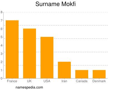 Surname Mokfi