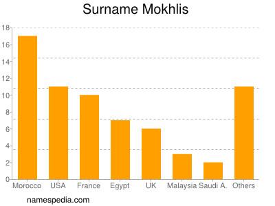 Surname Mokhlis