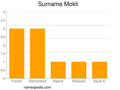Surname Mokli