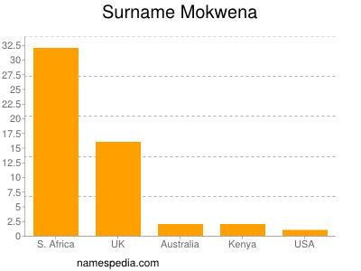 Surname Mokwena
