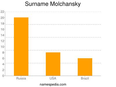 Surname Molchansky