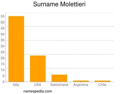 Surname Molettieri