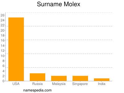 Surname Molex