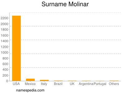 Surname Molinar