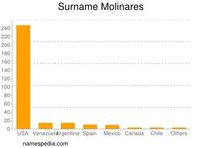 Surname Molinares