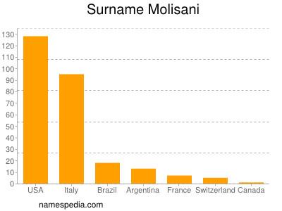 Surname Molisani